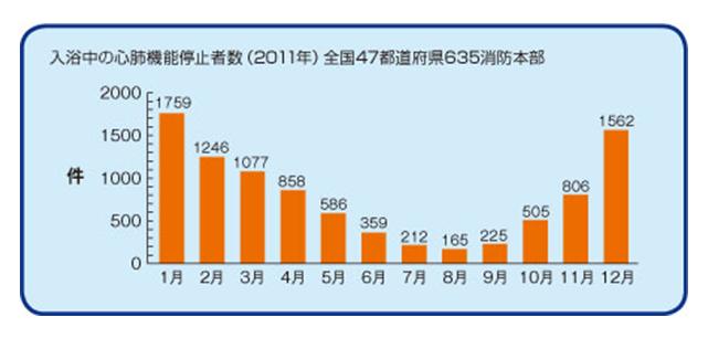 入浴中の心肺停止者数(2011年)