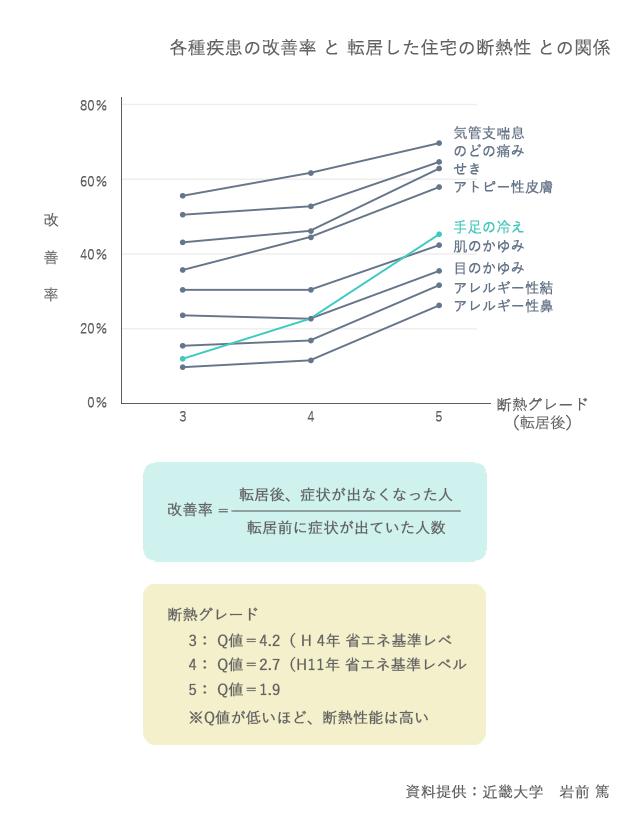 各種疾患の改善率と転居した住宅の断熱性の関係