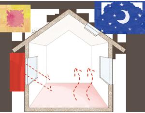 日射熱利用暖房(冬のパッシブ)