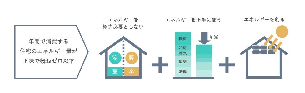 年間で消費する住宅のエネルギー量が正味で概ねゼロ以下