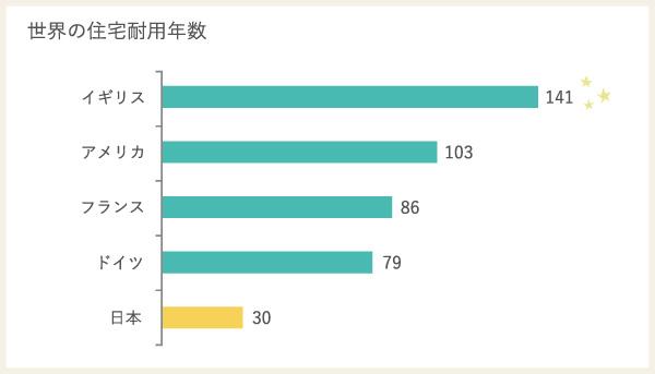 世界の住宅耐用年数