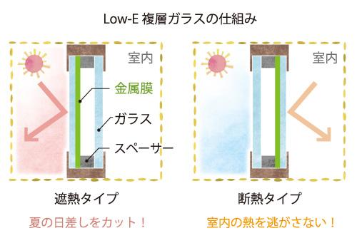 LowE複層ガラスの仕組み
