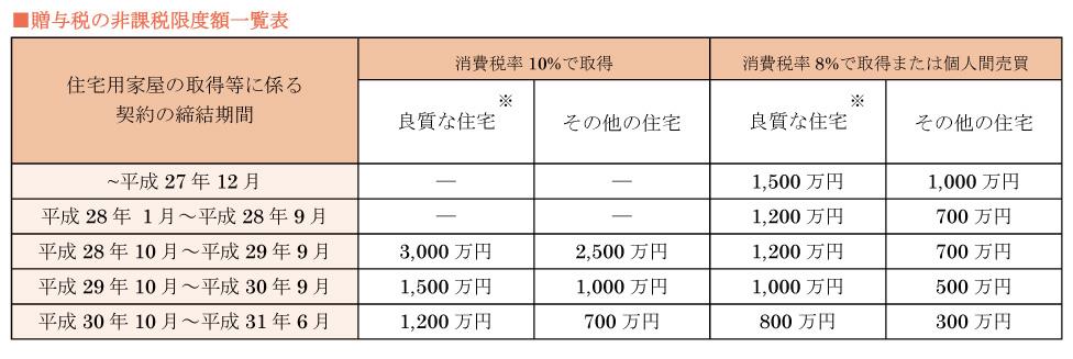 贈与税の非課税限度額一覧表